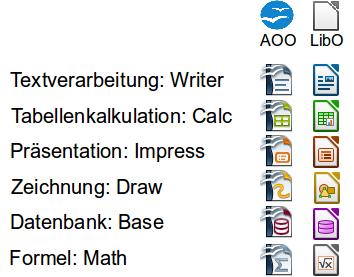Vergleich: Apache OpenOffice und LibreOffice Programm-Symbole